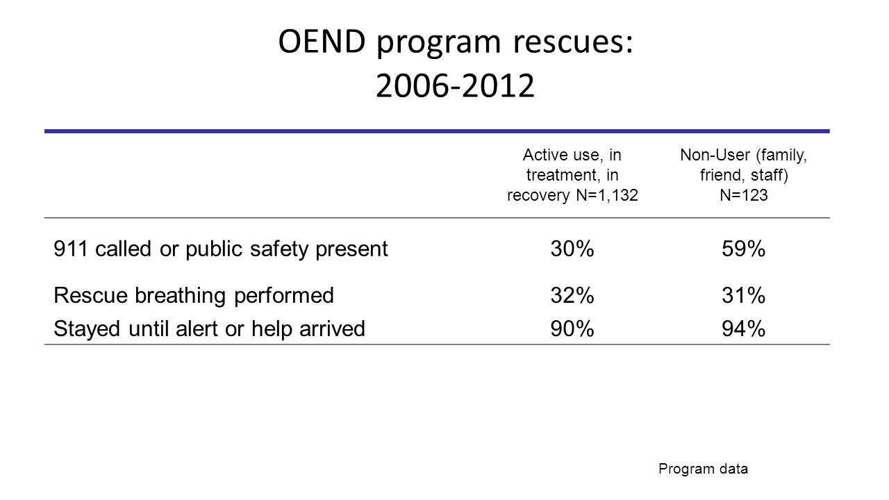 OEND program rescues: 2006-2012 Active use, in treatment, in recovery N=1,132 Non-User (family, friend, staff) N=123 911 called or public safety present30%59% Rescue breathing performed32%31% Stayed until alert or help arrived90%94% Program data