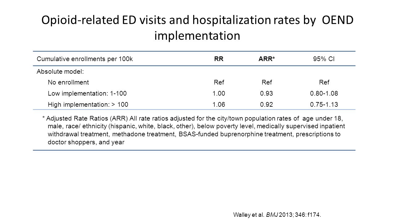Opioid-related ED visits and hospitalization rates by OEND implementation Cumulative enrollments per 100kRRARR*95% CI Absolute model: No enrollmentRef