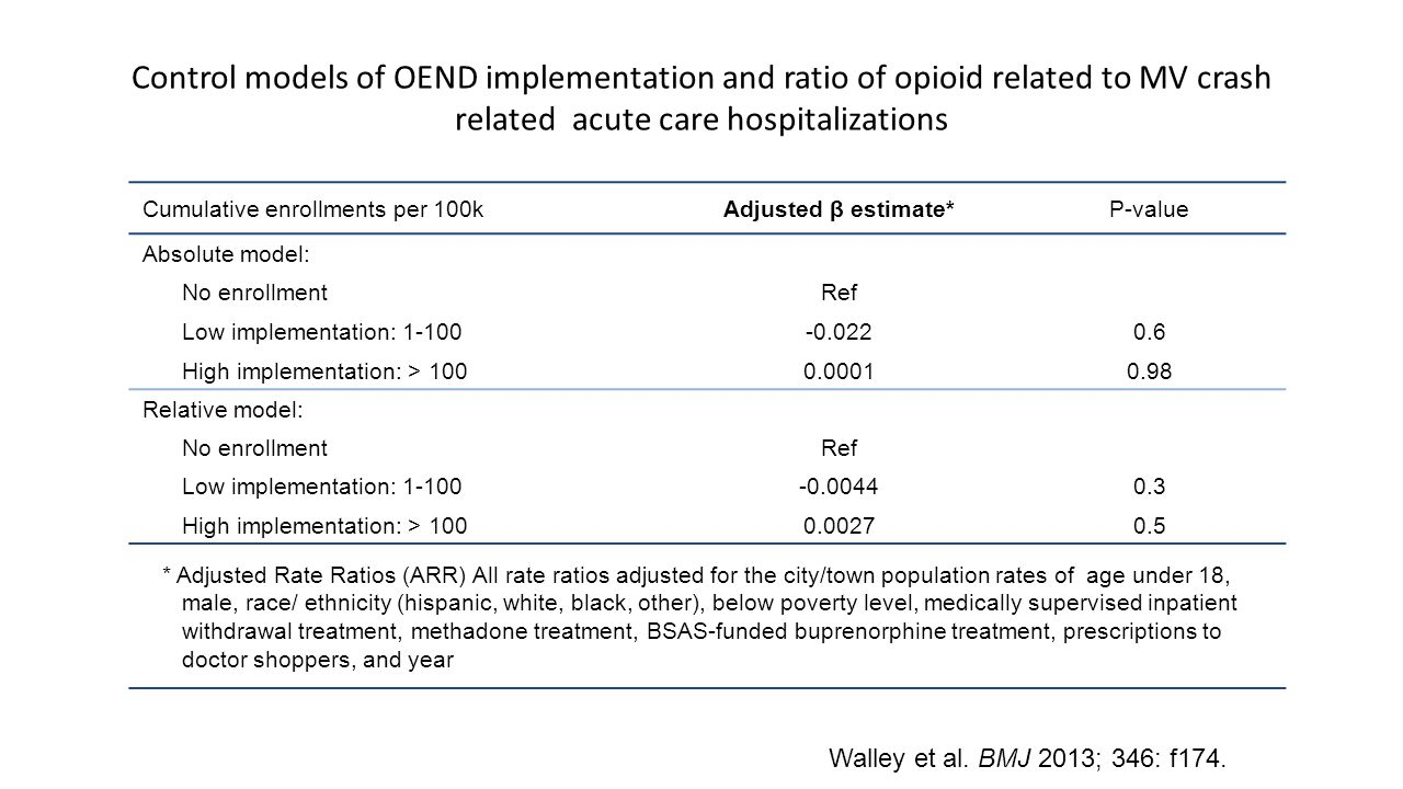 Control models of OEND implementation and ratio of opioid related to MV crash related acute care hospitalizations Cumulative enrollments per 100kAdjusted β estimate*P-value Absolute model: No enrollmentRef Low implementation: 1-100-0.0220.6 High implementation: > 1000.00010.98 Relative model: No enrollmentRef Low implementation: 1-100-0.00440.3 High implementation: > 1000.00270.5 * Adjusted Rate Ratios (ARR) All rate ratios adjusted for the city/town population rates of age under 18, male, race/ ethnicity (hispanic, white, black, other), below poverty level, medically supervised inpatient withdrawal treatment, methadone treatment, BSAS-funded buprenorphine treatment, prescriptions to doctor shoppers, and year Walley et al.