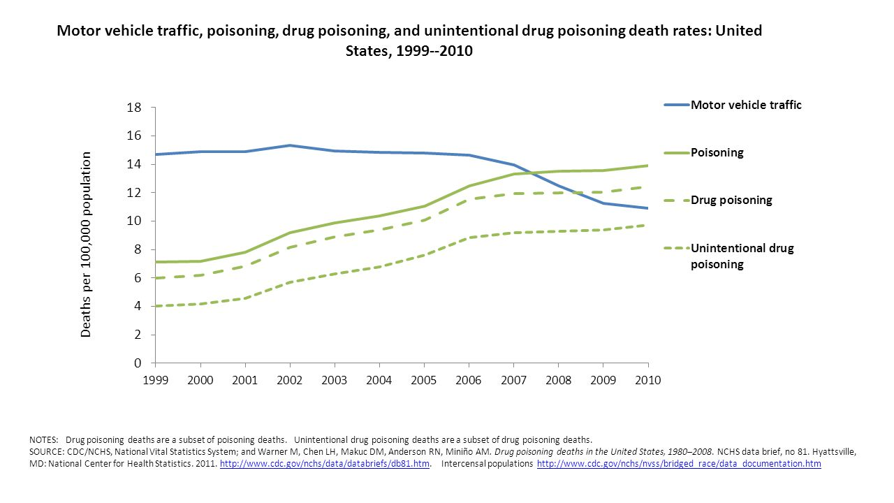 Motor vehicle traffic, poisoning, drug poisoning, and unintentional drug poisoning death rates: United States, 1999--2010 NOTES: Drug poisoning deaths