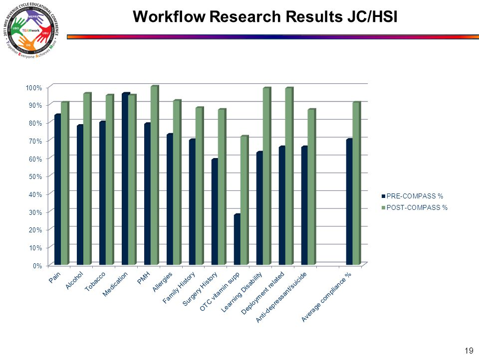 Workflow Research Results JC/HSI 19