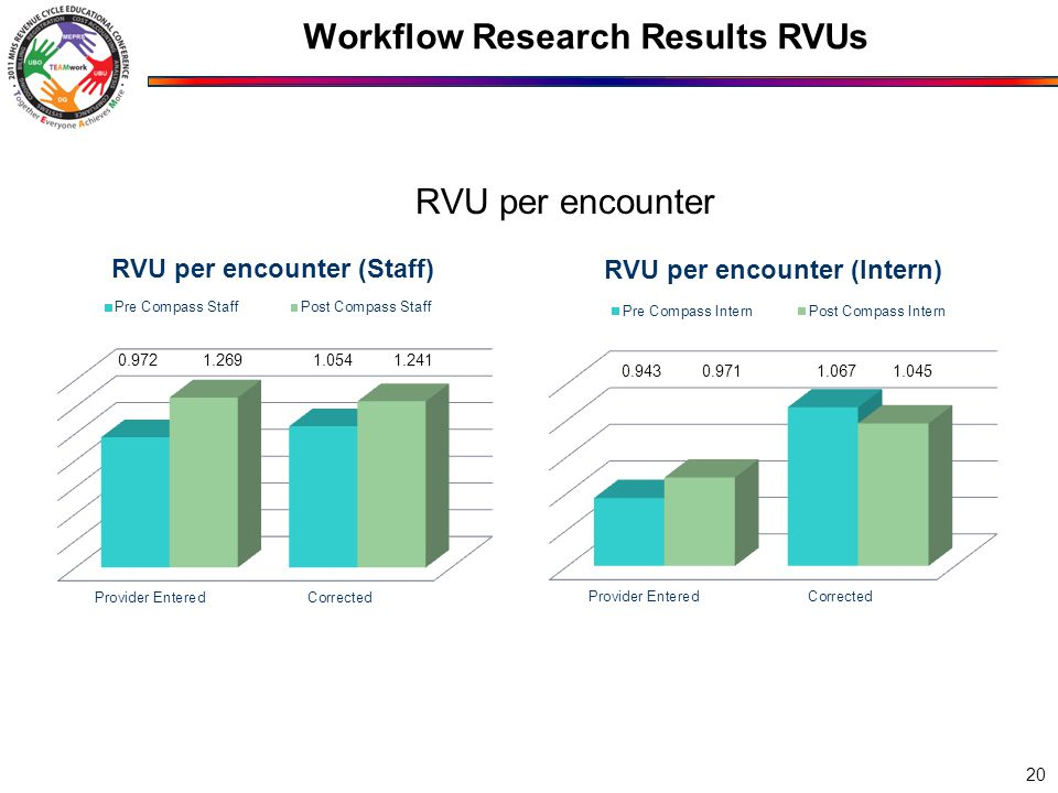 Workflow Research Results RVUs RVU per encounter Provider Entered Corrected Pre Compass Staff 0.972 1.054 Post Compass Staff 1.269 1.241 Provider Entered Corrected Pre Compass Intern 0.943 1.067 Post Compass Intern 0.971 1.045 20