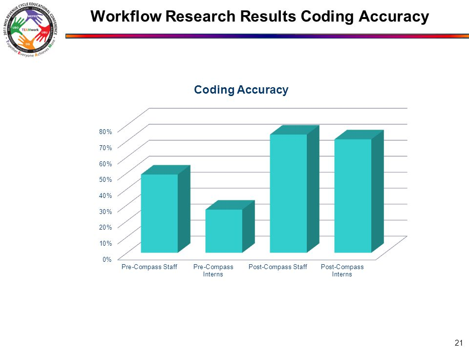Workflow Research Results Coding Accuracy 21