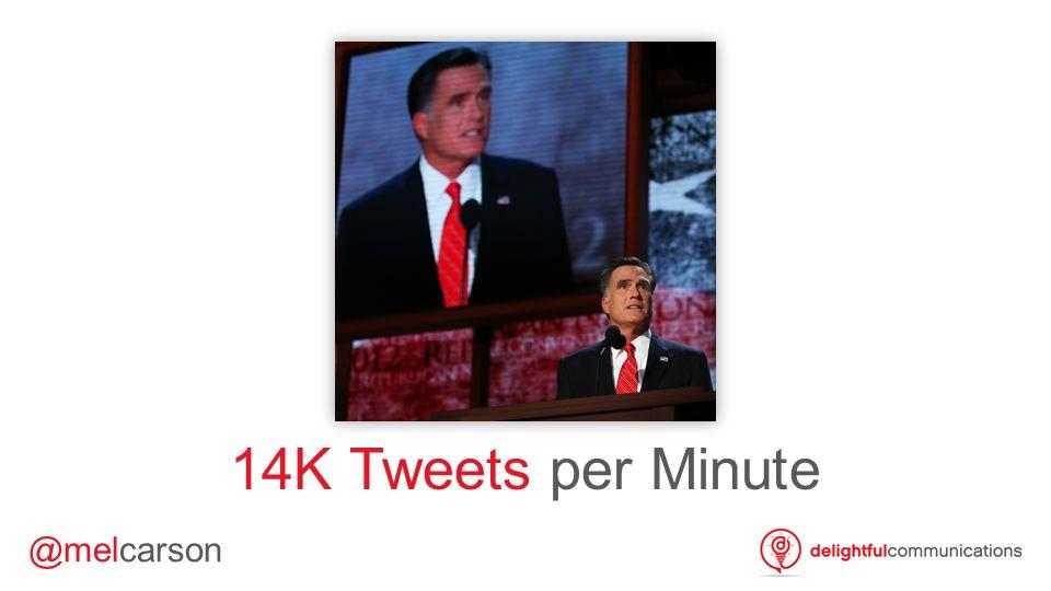 @melcarson 14K Tweets per Minute