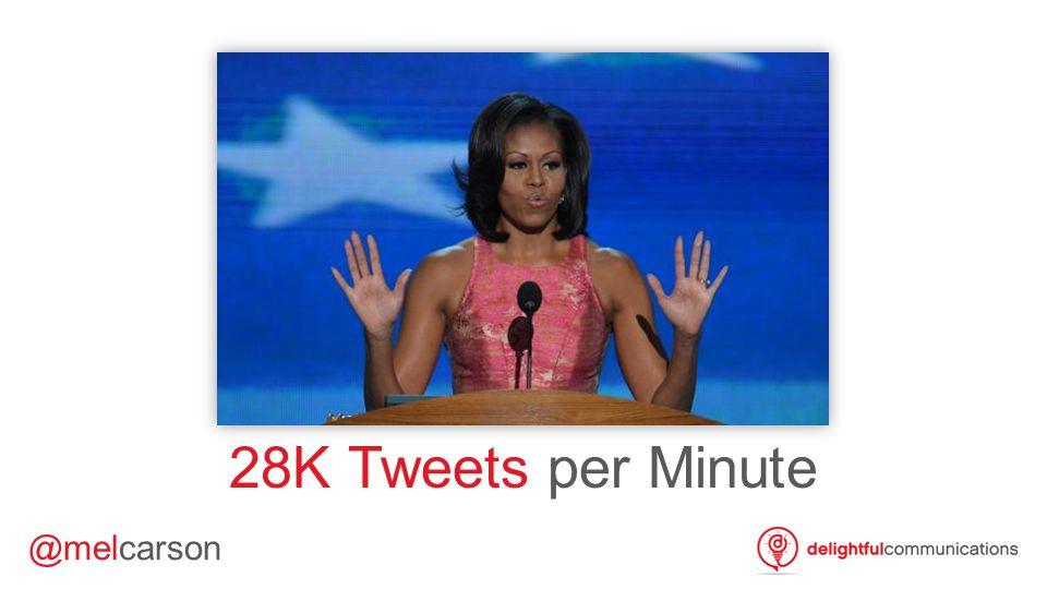 @melcarson 28K Tweets per Minute