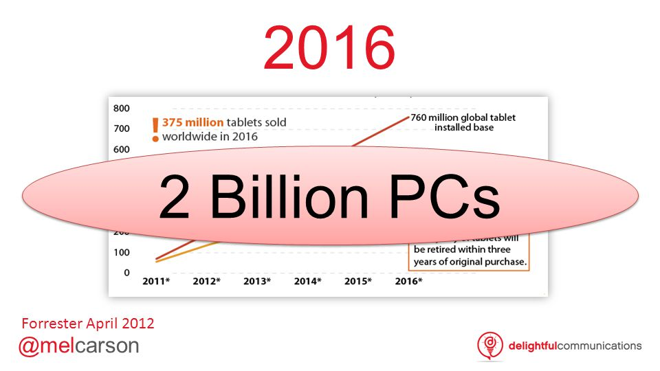 2016 Forrester April 2012 2 Billion PCs