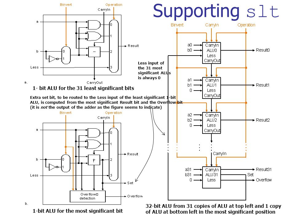 Supporting slt 1- bit ALU for the 31 least significant bits 1-bit ALU for the most significant bit Extra set bit, to be routed to the Less input of the least significant 1-bit ALU, is computed from the most significant Result bit and the Overflow bit (it is not the output of the adder as the figure seems to indicate) Less input of the 31 most significant ALUs is always 0 32-bit ALU from 31 copies of ALU at top left and 1 copy of ALU at bottom left in the most significant position