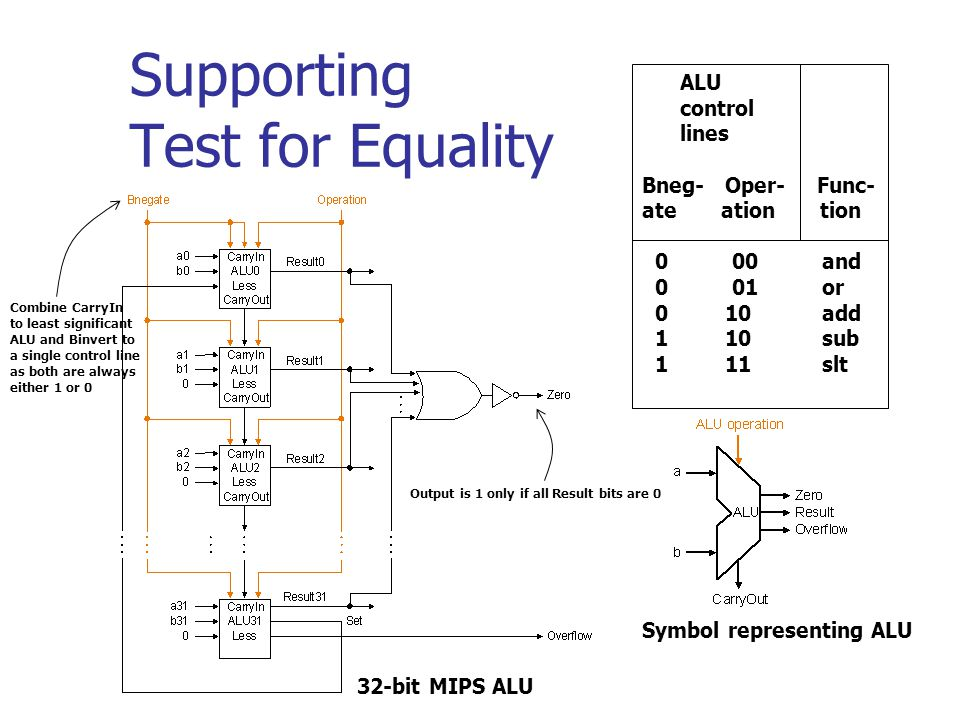 Supporting Test for Equality ALU control lines Bneg- Oper- Func- ate ation tion 0 00 and 0 01 or 0 10 add 1 10 sub 1 11 slt Symbol representing ALU Ou