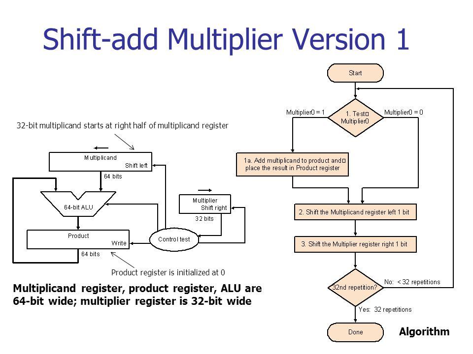 Shift-add Multiplier Version 1 Multiplicand register, product register, ALU are 64-bit wide; multiplier register is 32-bit wide Algorithm 32-bit multiplicand starts at right half of multiplicand register Product register is initialized at 0