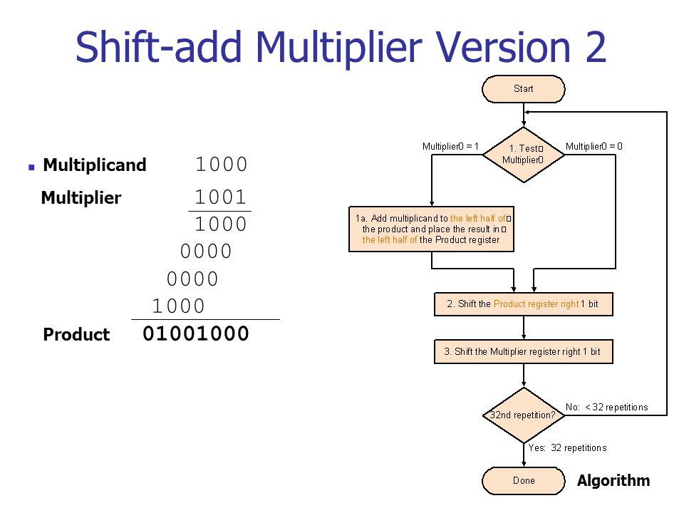 Shift-add Multiplier Version 2 Algorithm Multiplicand 1000 Multiplier 1001 1000 0000 0000 1000 Product 01001000