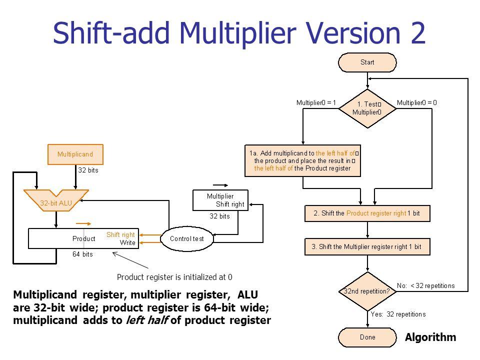 Shift-add Multiplier Version 2 Multiplicand register, multiplier register, ALU are 32-bit wide; product register is 64-bit wide; multiplicand adds to