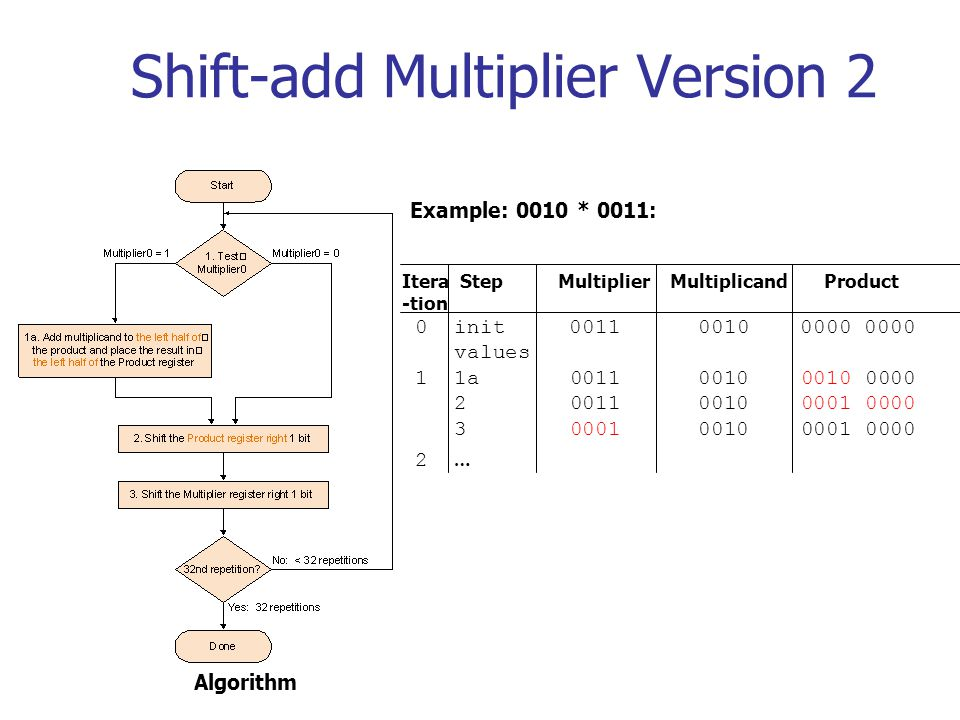 Shift-add Multiplier Version 2 Itera Step Multiplier Multiplicand Product -tion 0 init 0011 0010 0000 0000 values 1 1a 0011 0010 0010 0000 2 0011 0010 0001 0000 3 0001 0010 0001 0000 2 … Example: 0010 * 0011: Algorithm