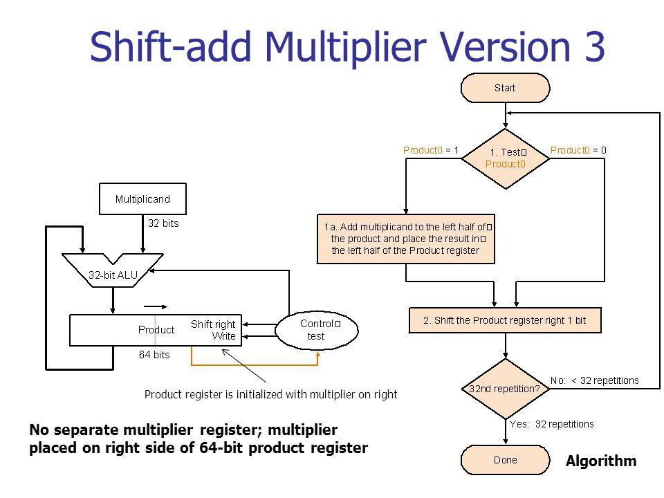 Shift-add Multiplier Version 3 No separate multiplier register; multiplier placed on right side of 64-bit product register Algorithm Product register