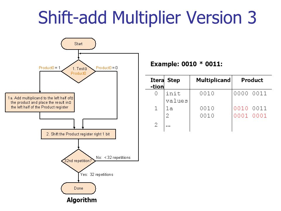 Shift-add Multiplier Version 3 Itera Step Multiplicand Product -tion 0 init 0010 0000 0011 values 1 1a 0010 0010 0011 2 0010 0001 0001 2 … Example: 00