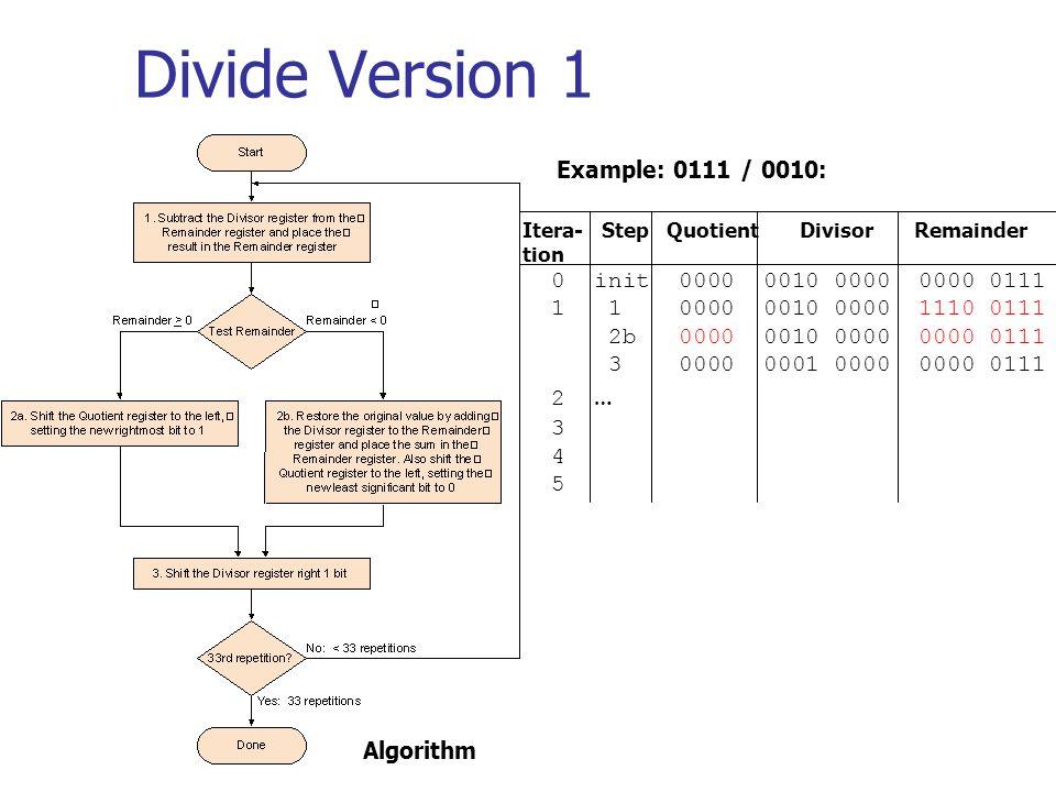 Divide Version 1 Itera- Step Quotient Divisor Remainder tion 0 init 0000 0010 0000 0000 0111 1 1 0000 0010 0000 1110 0111 2b 0000 0010 0000 0000 0111 3 0000 0001 0000 0000 0111 2 … 3 4 5 Example: 0111 / 0010: Algorithm