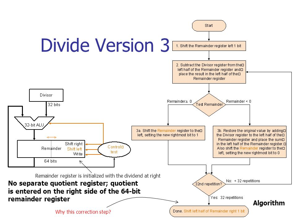 Divide Version 3 No separate quotient register; quotient is entered on the right side of the 64-bit remainder register Algorithm Remainder register is initialized with the dividend at right Why this correction step?