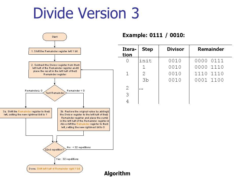 Divide Version 3 Example: 0111 / 0010: Itera- Step Divisor Remainder tion 0 init 0010 0000 0111 1 0010 0000 1110 1 2 0010 1110 1110 3b 0010 0001 1100