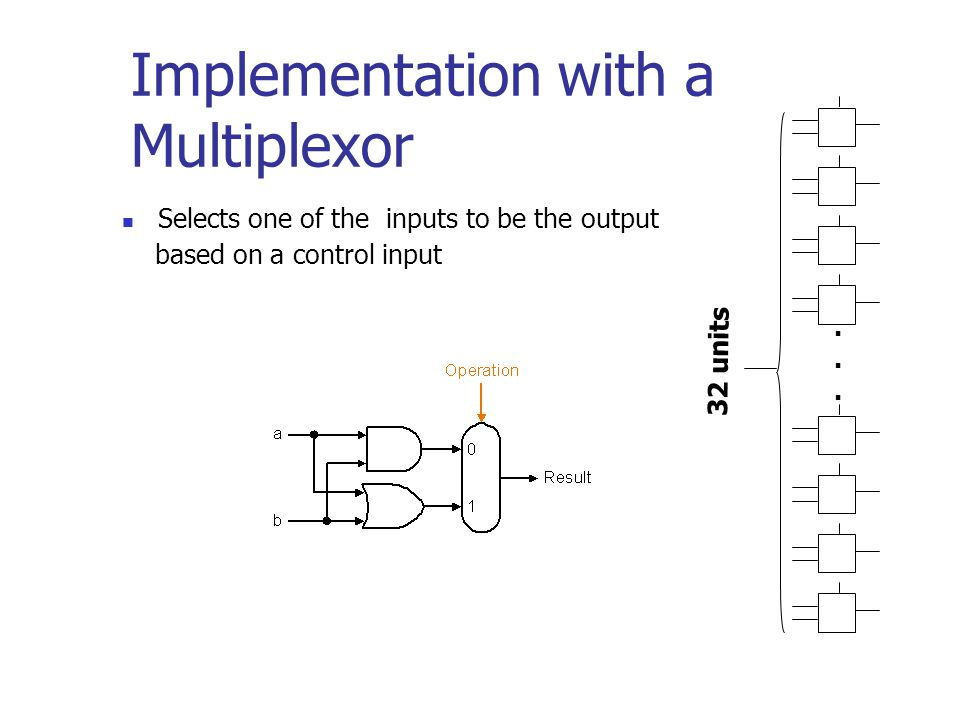Selects one of the inputs to be the output based on a control input Implementation with a Multiplexor......