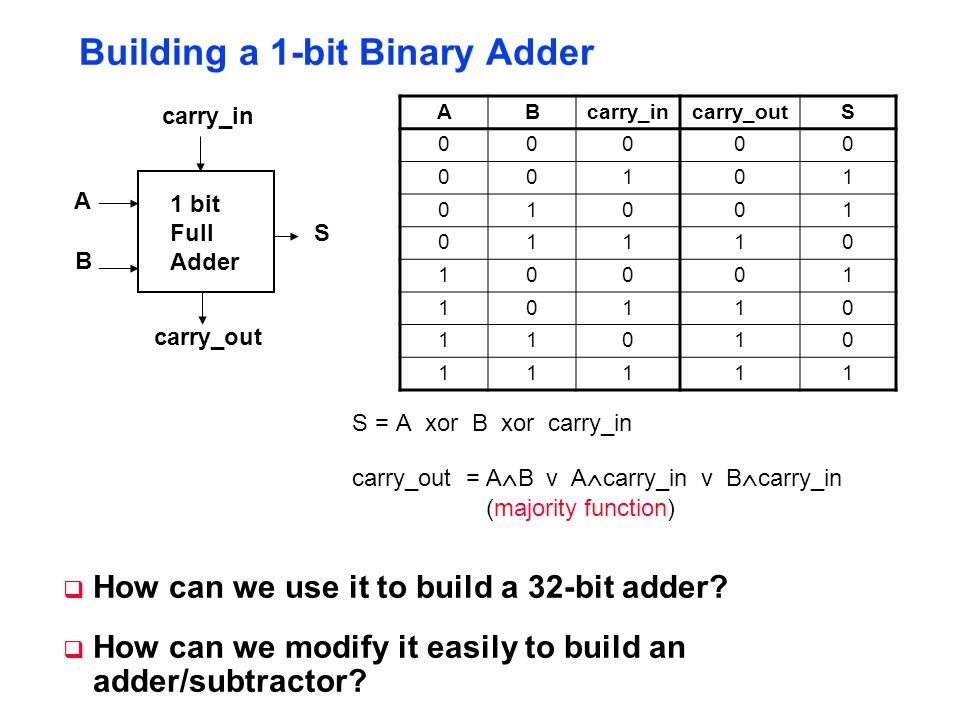 Building a 1-bit Binary Adder 1 bit Full Adder A B S carry_in carry_out S = A xor B xor carry_in carry_out = A  B v A  carry_in v B  carry_in (majority function)  How can we use it to build a 32-bit adder.
