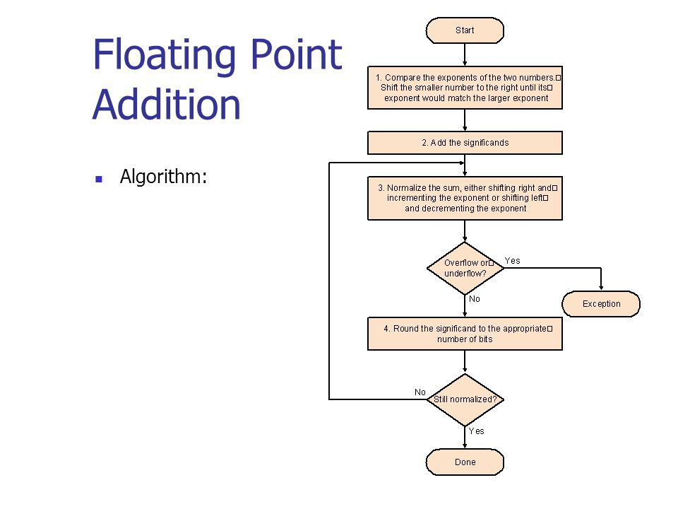 Floating Point Addition Algorithm: