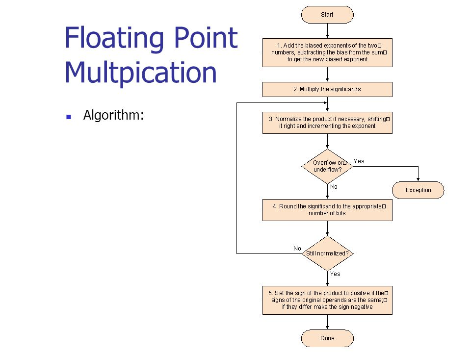 Floating Point Multpication Algorithm: