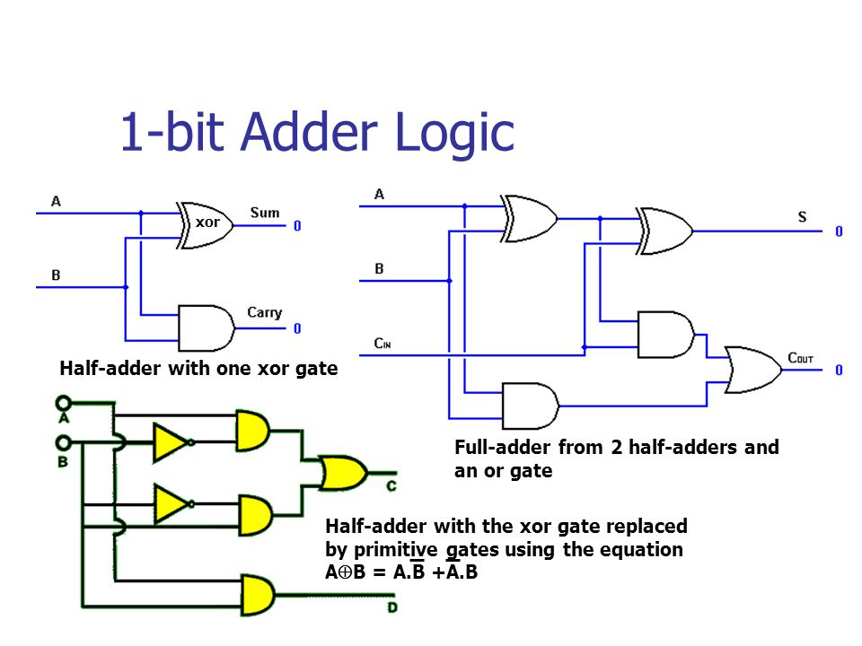 1-bit Adder Logic Half-adder with one xor gate Full-adder from 2 half-adders and an or gate Half-adder with the xor gate replaced by primitive gates using the equation A  B = A.B +A.B xor