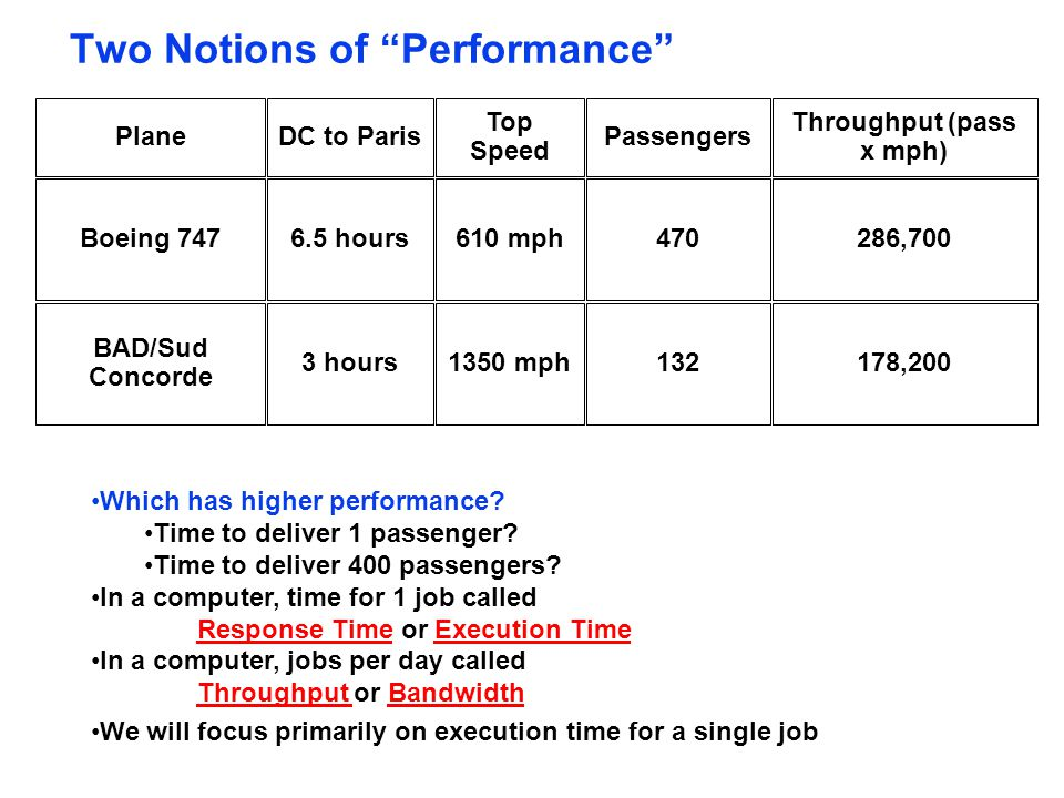 Two Notions of Performance Plane Boeing 747 BAD/Sud Concorde Top Speed DC to ParisPassengers Throughput (pass x mph) 610 mph6.5 hours470286,7001350 mph3 hours132178,200 Which has higher performance.