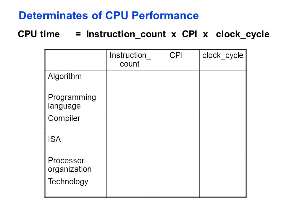 Determinates of CPU Performance CPU time = Instruction_count x CPI x clock_cycle Instruction_ count CPIclock_cycle Algorithm Programming language Comp