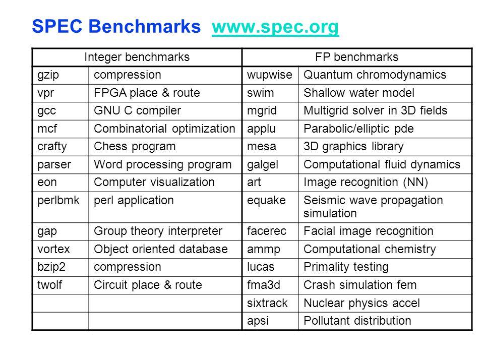 SPEC Benchmarks www.spec.orgwww.spec.org Integer benchmarksFP benchmarks gzipcompressionwupwiseQuantum chromodynamics vprFPGA place & routeswimShallow
