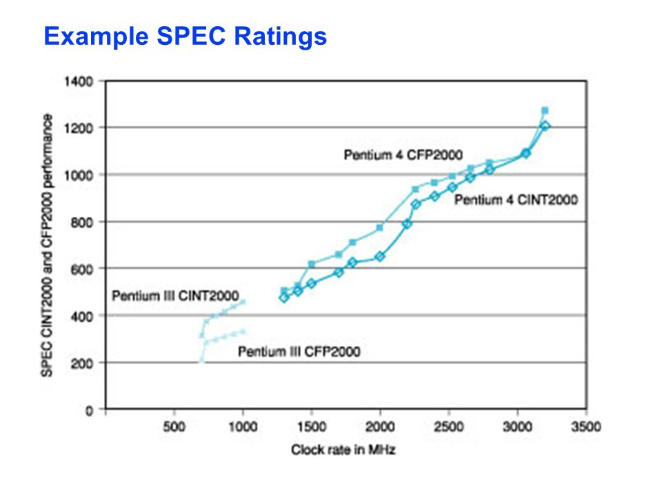 Example SPEC Ratings