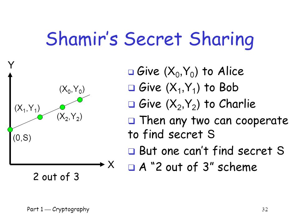 Part 1  Cryptography 31 Shamir's Secret Sharing (X 0,Y 0 )(X 1,Y 1 ) (0,S)  Two points determine a line  Give (X 0,Y 0 ) to Alice  Give (X 1,Y 1 )