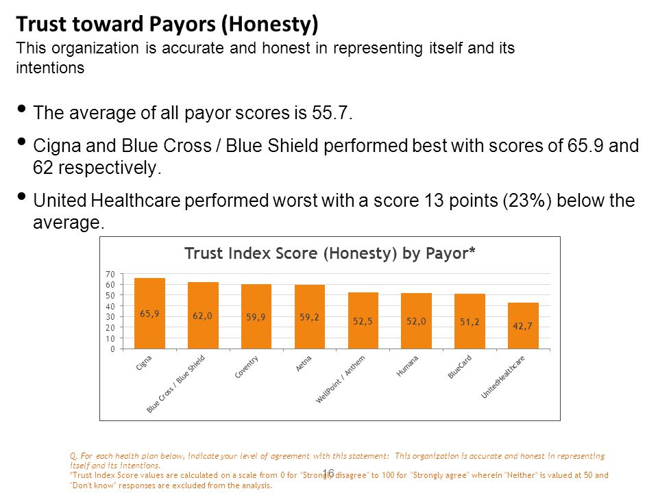 Trust toward Payors (Honesty) This organization is accurate and honest in representing itself and its intentions 16 The average of all payor scores is