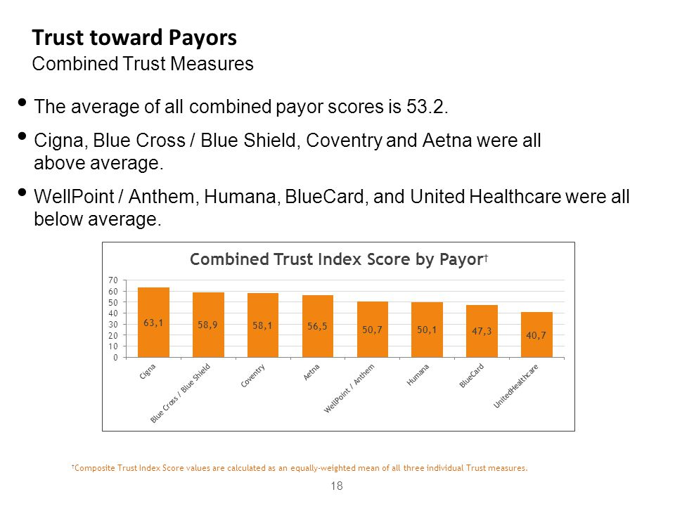 Trust toward Payors Combined Trust Measures 18 The average of all combined payor scores is 53.2. Cigna, Blue Cross / Blue Shield, Coventry and Aetna w