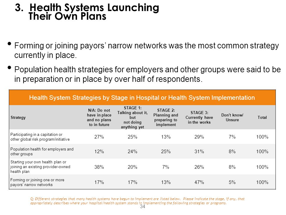 34 Forming or joining payors' narrow networks was the most common strategy currently in place. Population health strategies for employers and other gr