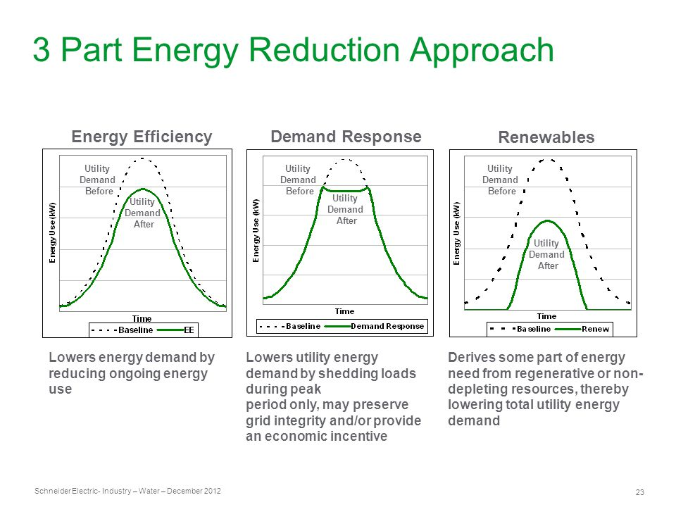 Schneider Electric 23 - Industry – Water – December 2012 Energy Efficiency Renewables 3 Part Energy Reduction Approach Lowers energy demand by reducing ongoing energy use Lowers utility energy demand by shedding loads during peak period only, may preserve grid integrity and/or provide an economic incentive Demand Response Utility Demand Before Utility Demand Before Utility Demand After Utility Demand After Derives some part of energy need from regenerative or non- depleting resources, thereby lowering total utility energy demand Utility Demand Before Utility Demand After