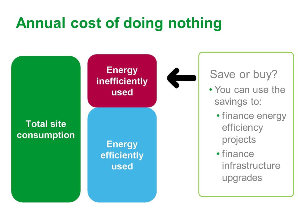 Schneider Electric 25 - Industry – Water – December 2012 Annual cost of doing nothing Save or buy.
