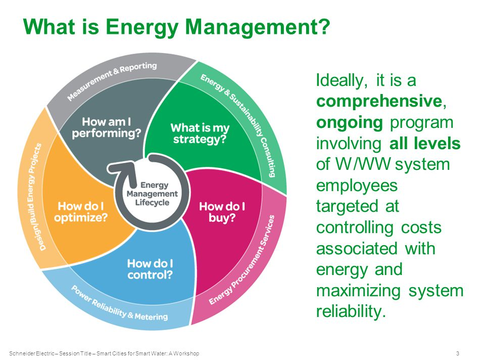 Schneider Electric 3 - Industry – Water – December 2012 What is Energy Management.
