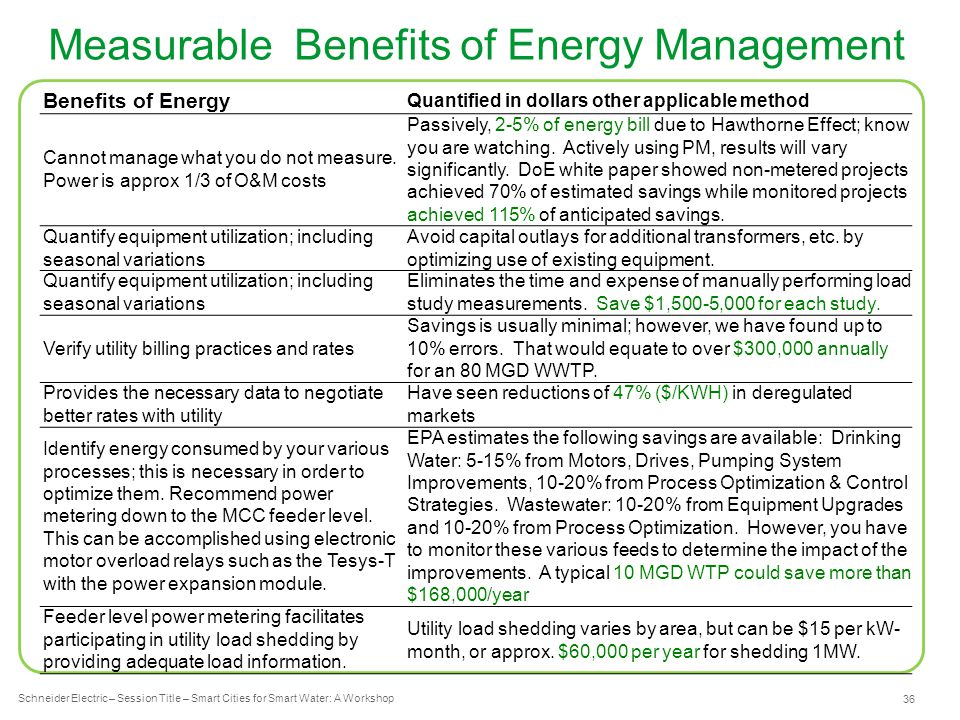Schneider Electric 36 - Industry – Water – December 2012 Measurable Benefits of Energy Management Schneider Electric – Session Title – Smart Cities for Smart Water: A Workshop Benefits of Energy Quantified in dollars other applicable method Cannot manage what you do not measure.