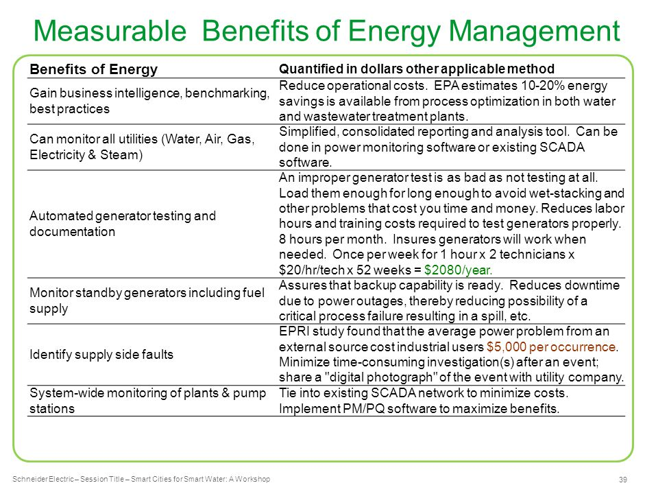Schneider Electric 39 - Industry – Water – December 2012 Measurable Benefits of Energy Management Schneider Electric – Session Title – Smart Cities for Smart Water: A Workshop Benefits of Energy Quantified in dollars other applicable method Gain business intelligence, benchmarking, best practices Reduce operational costs.