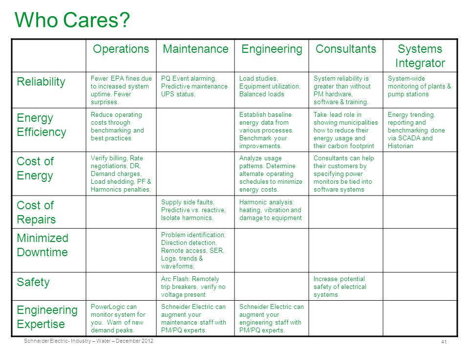 Schneider Electric 41 - Industry – Water – December 2012 Who Cares.