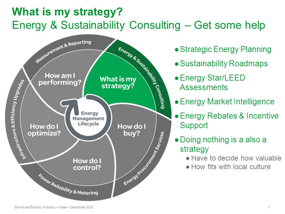 Schneider Electric 7 - Industry – Water – December 2012 What is my strategy.