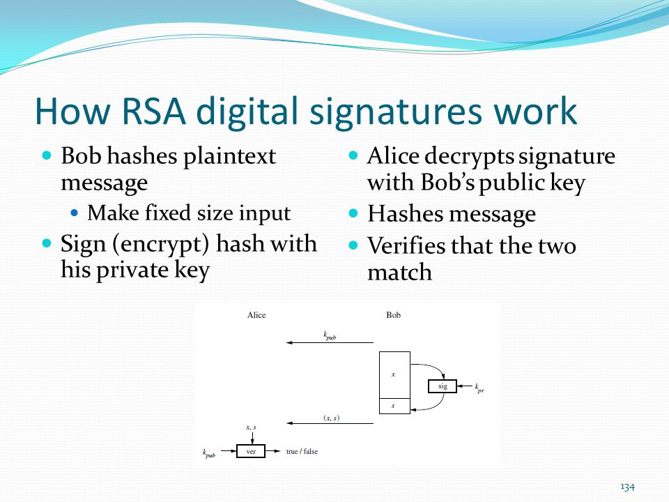How RSA digital signatures work Bob hashes plaintext message Make fixed size input Sign (encrypt) hash with his private key Alice decrypts signature w