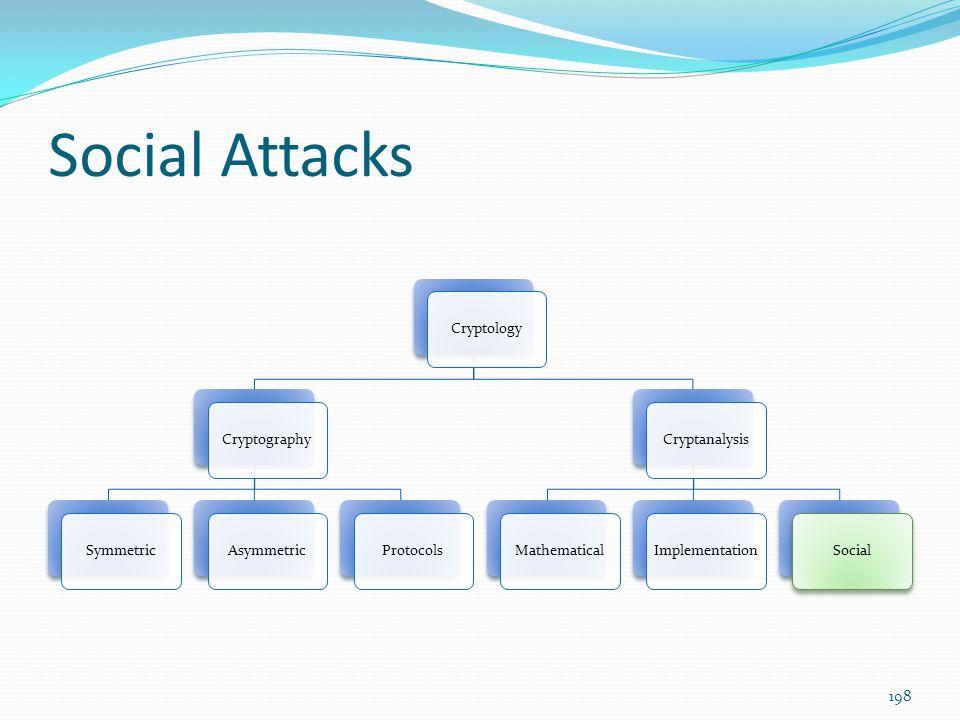 Social Attacks CryptologyCryptographySymmetricAsymmetricProtocolsCryptanalysisMathematicalImplementationSocial 198