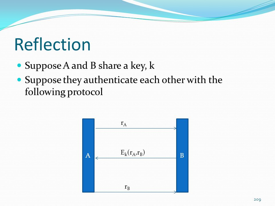 Reflection Suppose A and B share a key, k Suppose they authenticate each other with the following protocol AB rArA E k (r A,r B ) rBrB 209