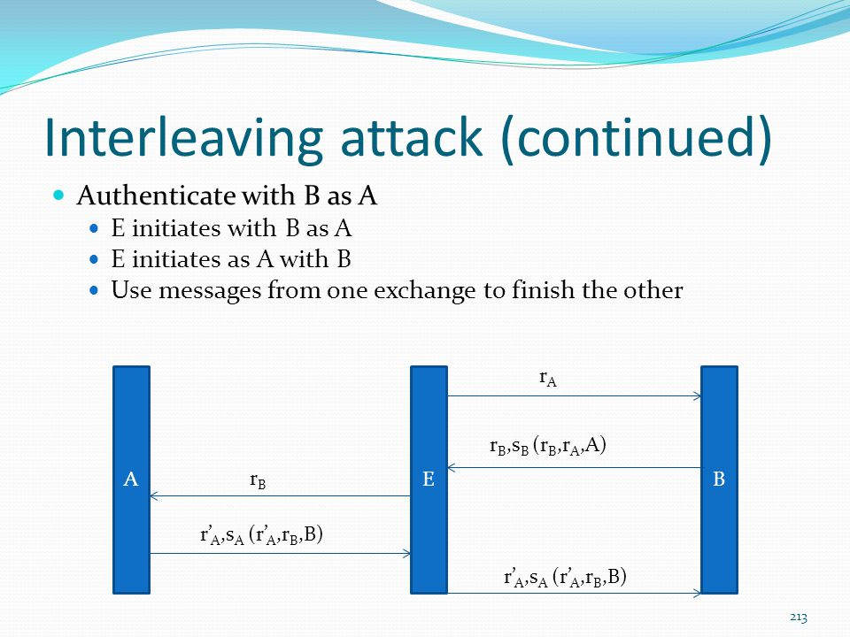 Interleaving attack (continued) Authenticate with B as A E initiates with B as A E initiates as A with B Use messages from one exchange to finish the