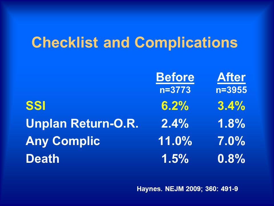 Checklist and Complications BeforeAfter n=3773n=3955 SSI6.2%3.4% Unplan Return-O.R.2.4%1.8% Any Complic11.0%7.0% Death1.5%0.8% Haynes. NEJM 2009; 360: