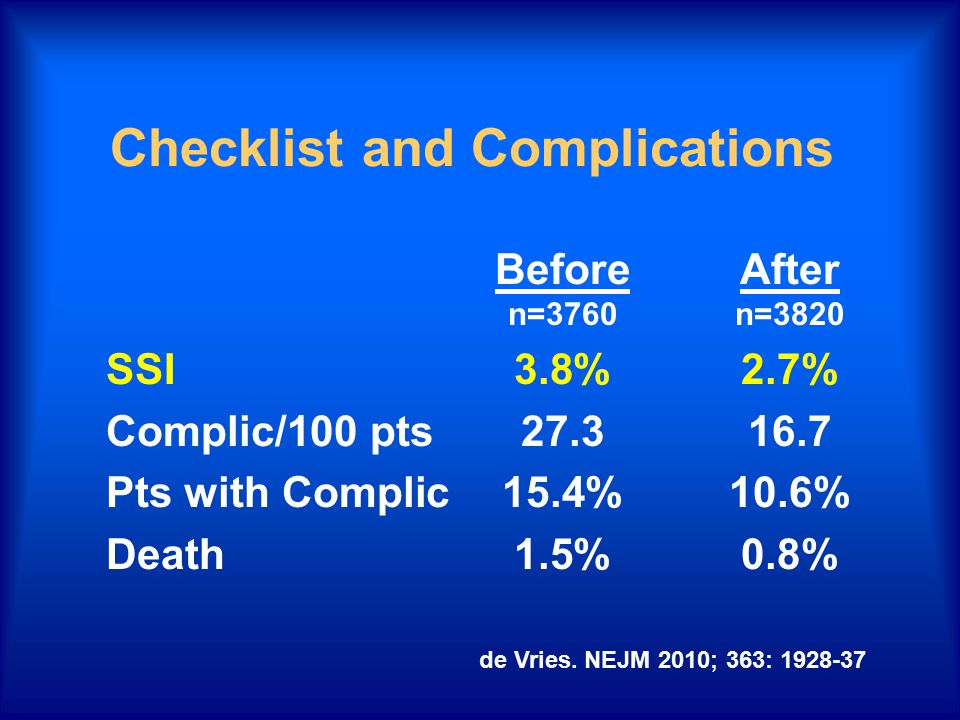 Checklist and Complications BeforeAfter n=3760n=3820 SSI3.8%2.7% Complic/100 pts27.316.7 Pts with Complic15.4%10.6% Death1.5%0.8% de Vries. NEJM 2010;