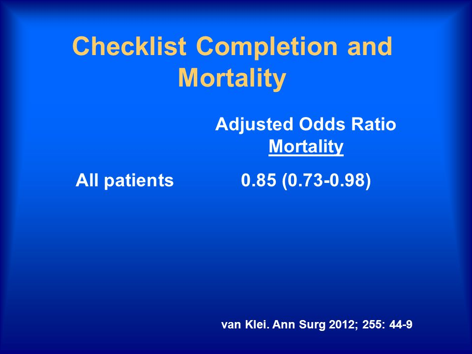 Checklist Completion and Mortality Adjusted Odds Ratio Mortality All patients0.85 (0.73-0.98) van Klei. Ann Surg 2012; 255: 44-9