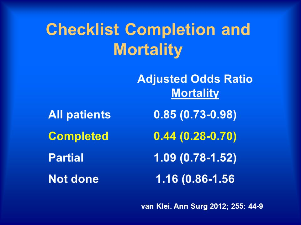Checklist Completion and Mortality Adjusted Odds Ratio Mortality All patients0.85 (0.73-0.98) Completed0.44 (0.28-0.70) Partial1.09 (0.78-1.52) Not do