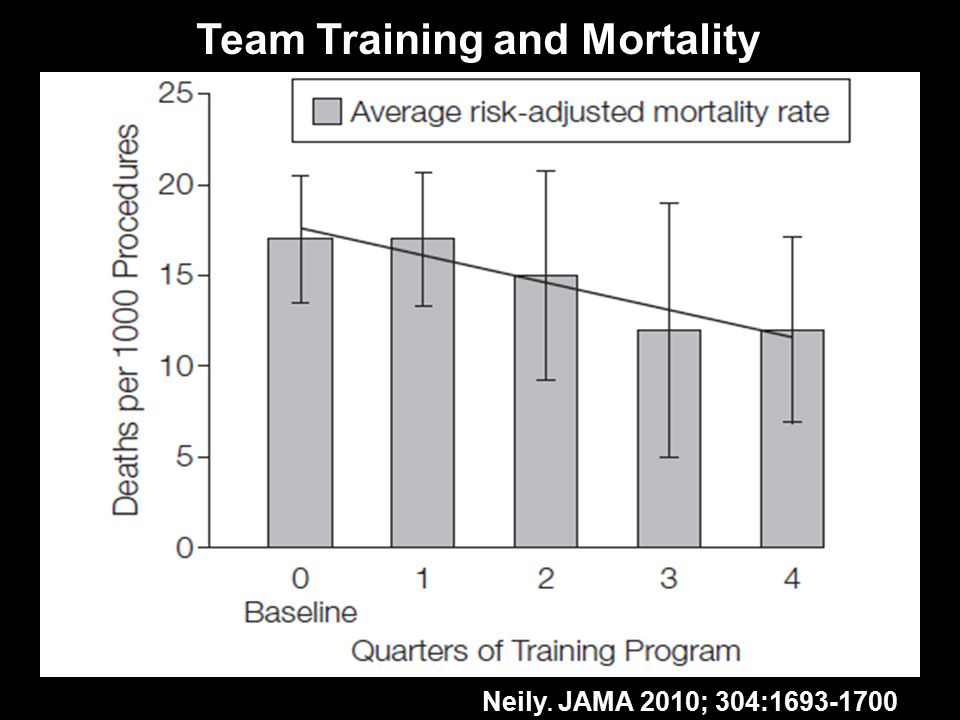 Neily. JAMA 2010; 304:1693-1700 Team Training and Mortality